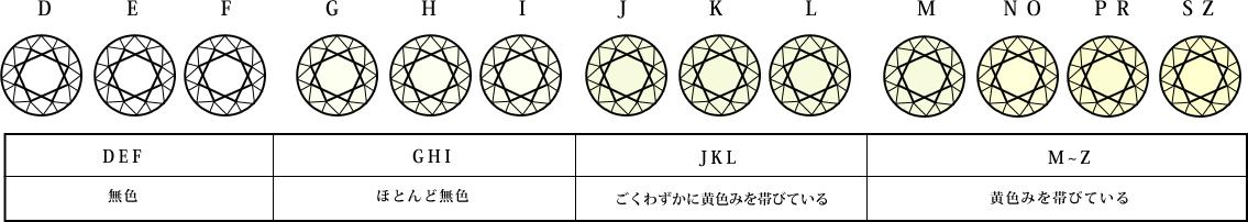 ダイヤモンド カラー 段階説明