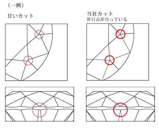 ダイヤモンドカットの基準説明